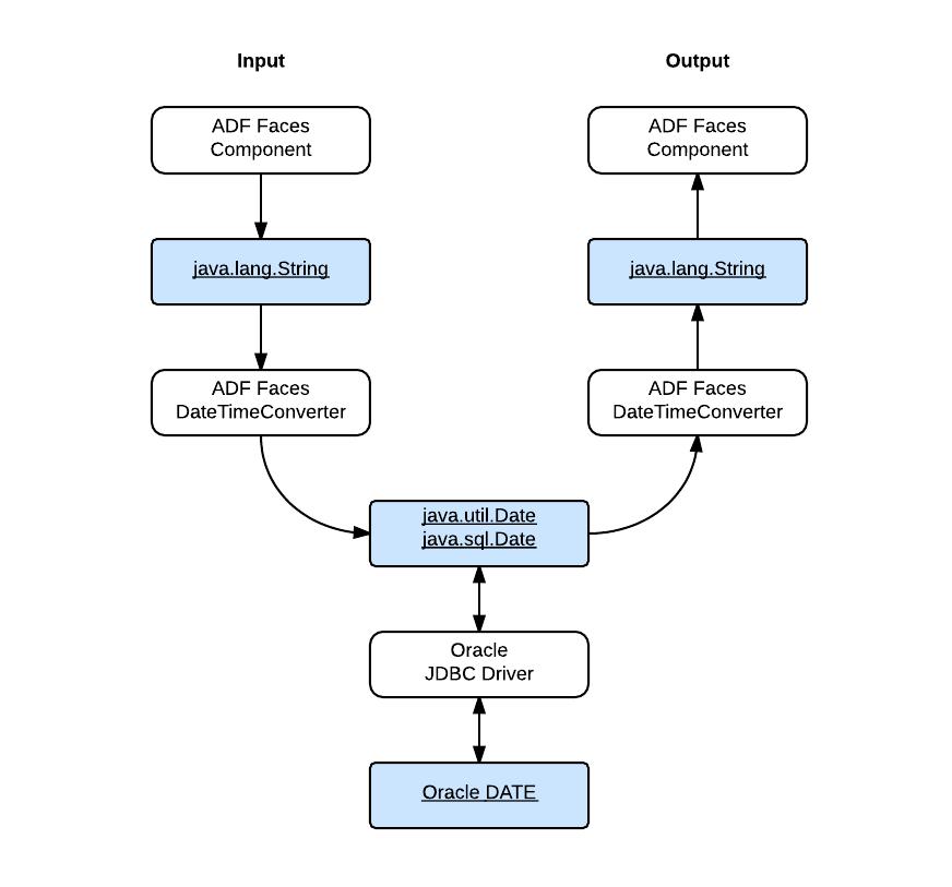 Image: Date Data Handling