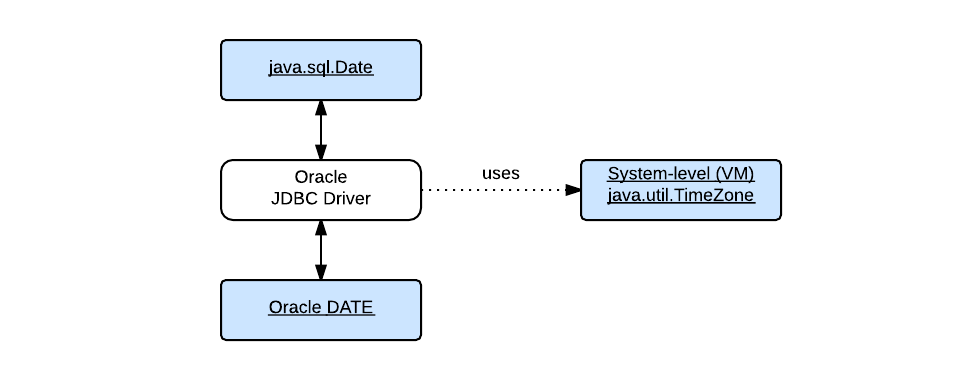 Image: Oracle JDBC Driver and Time Zone